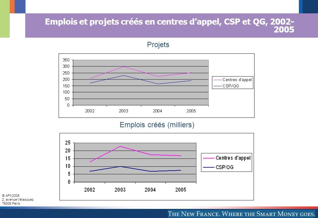 © AFII 2005 2, avenue Vélasquez 75008 Paris Emplois et projets créés en centres dappel, CSP et QG, 2002- 2005 Emplois créés (milliers) Projets