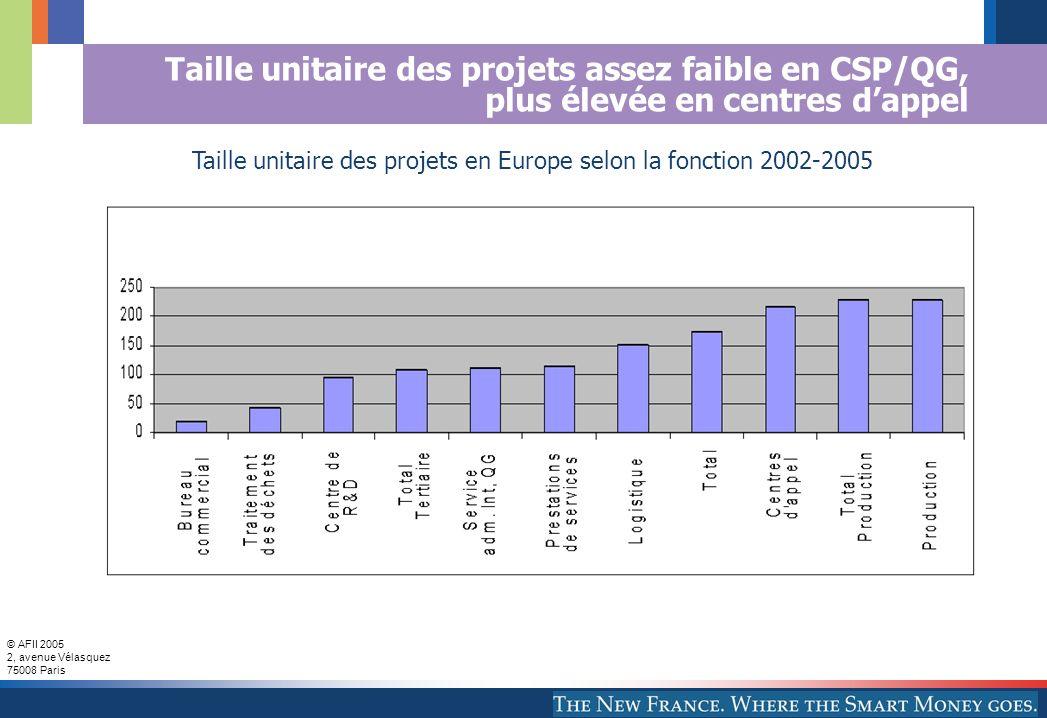 © AFII 2005 2, avenue Vélasquez 75008 Paris Taille unitaire des projets assez faible en CSP/QG, plus élevée en centres dappel Taille unitaire des projets en Europe selon la fonction 2002-2005