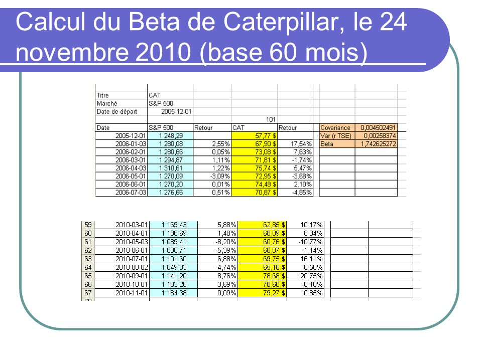 Calcul du Beta de Caterpillar, le 24 novembre 2010 (base 60 mois)