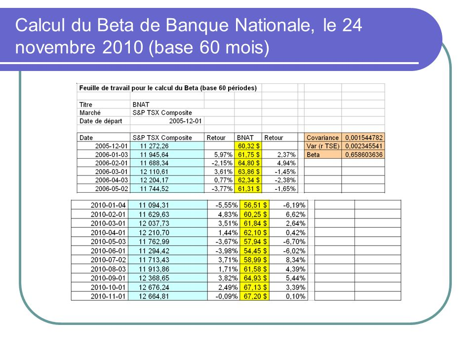 Calcul du Beta de Banque Nationale, le 24 novembre 2010 (base 60 mois)