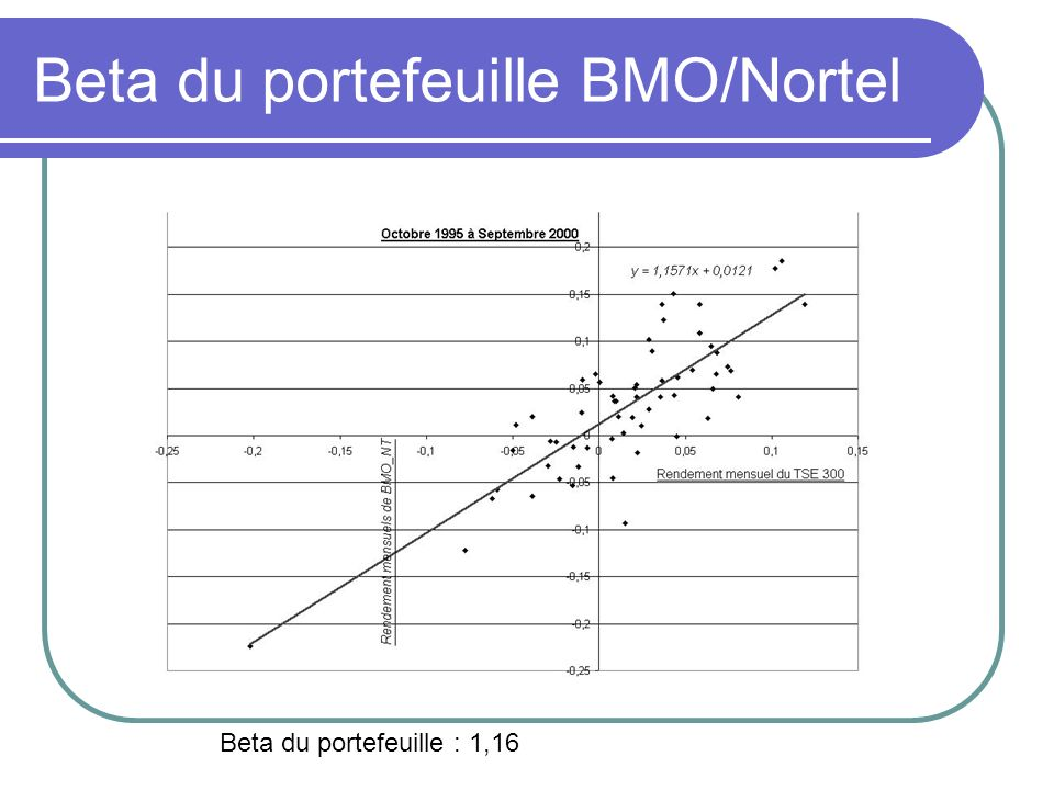 Beta du portefeuille BMO/Nortel Beta du portefeuille : 1,16