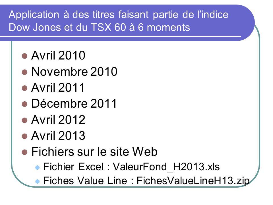 Application à des titres faisant partie de lindice Dow Jones et du TSX 60 à 6 moments Avril 2010 Novembre 2010 Avril 2011 Décembre 2011 Avril 2012 Avr