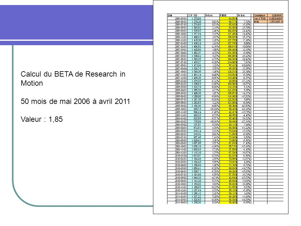 Calcul du BETA de Research in Motion 50 mois de mai 2006 à avril 2011 Valeur : 1,85