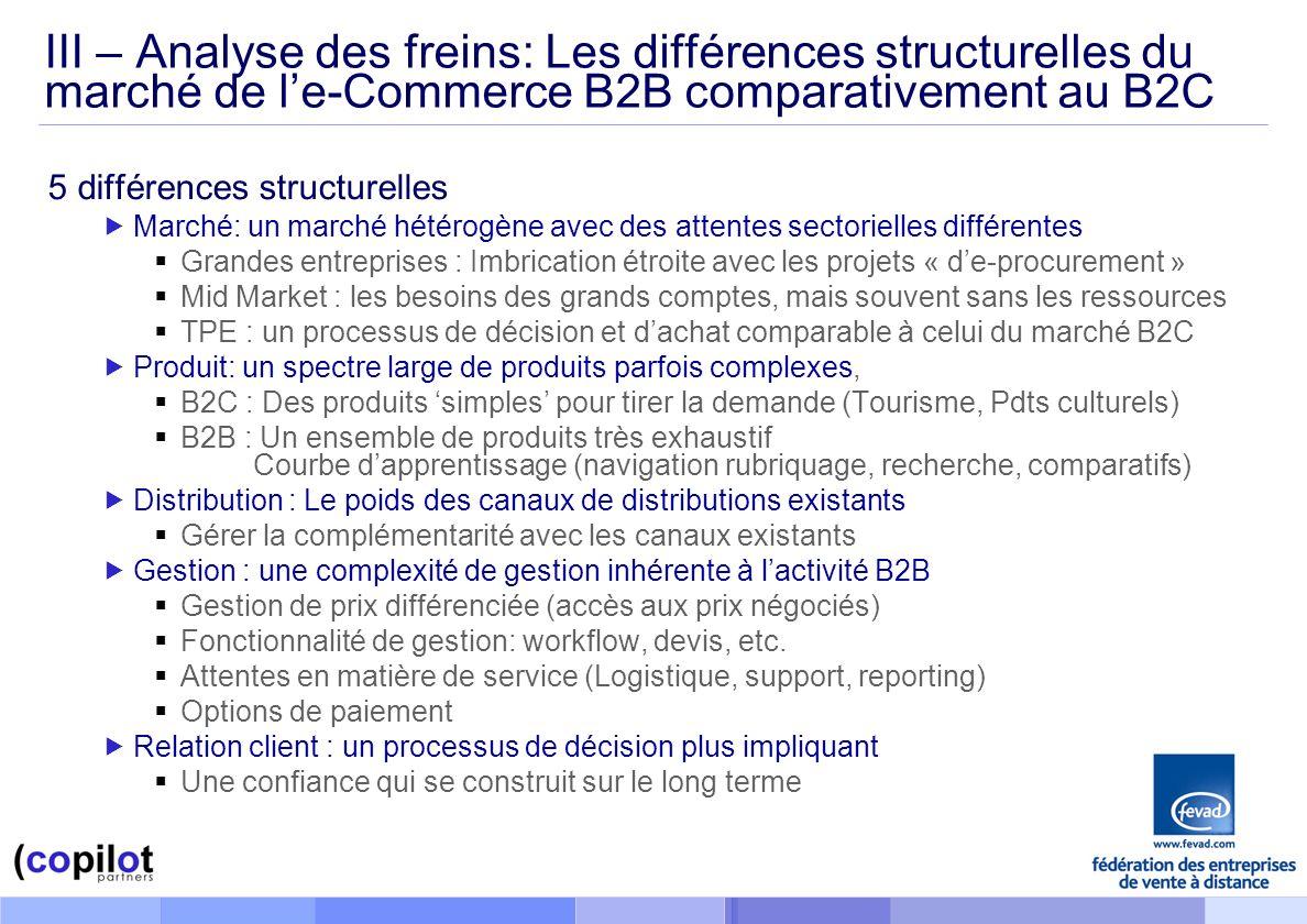 III – Analyse des freins: Les différences structurelles du marché de le-Commerce B2B comparativement au B2C 5 différences structurelles Marché: un marché hétérogène avec des attentes sectorielles différentes Grandes entreprises : Imbrication étroite avec les projets « de-procurement » Mid Market : les besoins des grands comptes, mais souvent sans les ressources TPE : un processus de décision et dachat comparable à celui du marché B2C Produit: un spectre large de produits parfois complexes, B2C : Des produits simples pour tirer la demande (Tourisme, Pdts culturels) B2B : Un ensemble de produits très exhaustif Courbe dapprentissage (navigation rubriquage, recherche, comparatifs) Distribution : Le poids des canaux de distributions existants Gérer la complémentarité avec les canaux existants Gestion : une complexité de gestion inhérente à lactivité B2B Gestion de prix différenciée (accès aux prix négociés) Fonctionnalité de gestion: workflow, devis, etc.