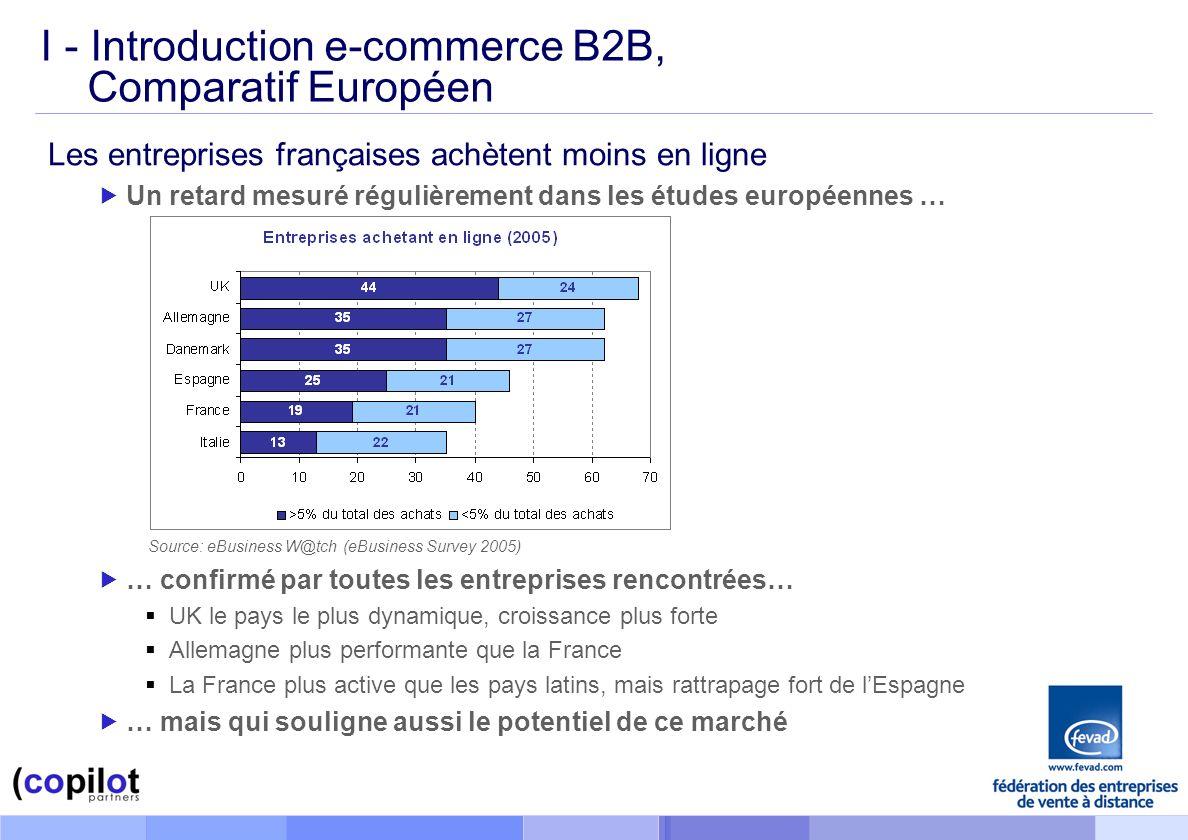 I - Introduction e-commerce B2B, Comparatif Européen Les entreprises françaises achètent moins en ligne Un retard mesuré régulièrement dans les études européennes … … confirmé par toutes les entreprises rencontrées… UK le pays le plus dynamique, croissance plus forte Allemagne plus performante que la France La France plus active que les pays latins, mais rattrapage fort de lEspagne … mais qui souligne aussi le potentiel de ce marché Source: eBusiness W@tch (eBusiness Survey 2005)
