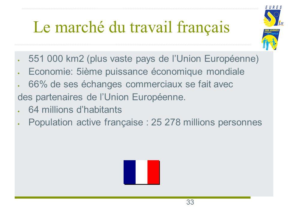 33 Le marché du travail français 551 000 km2 (plus vaste pays de lUnion Européenne) Economie: 5ième puissance économique mondiale 66% de ses échanges commerciaux se fait avec des partenaires de lUnion Européenne.