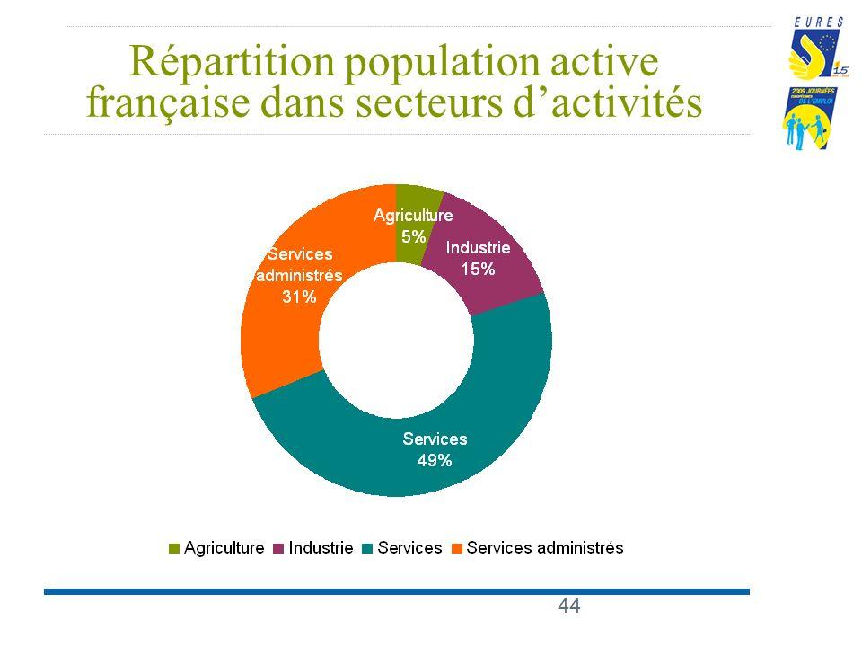 44 Répartition population active française dans secteurs dactivités