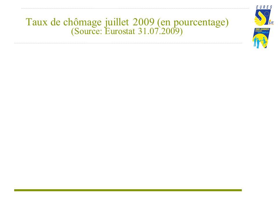 Taux de chômage juillet 2009 (en pourcentage) (Source: Eurostat 31.07.2009)