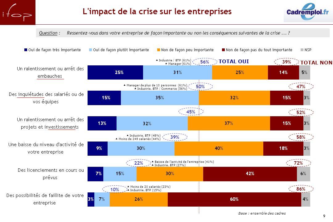 9 L impact de la crise sur les entreprises 22% Question :Ressentez-vous dans votre entreprise de façon importante ou non les conséquences suivantes de la crise...