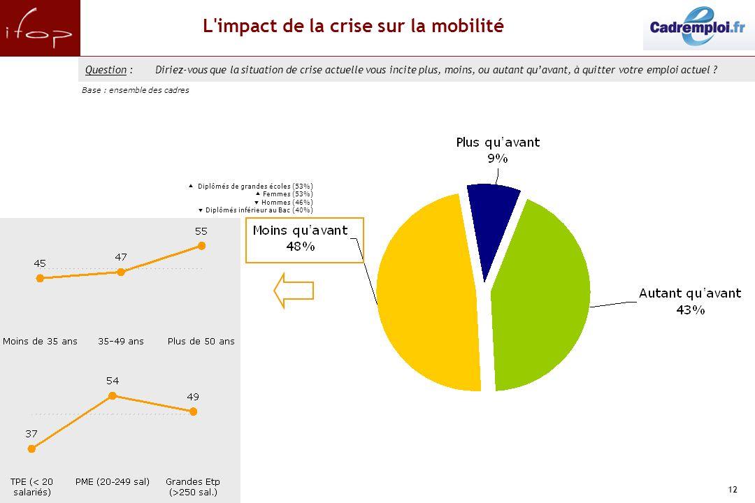 12 L impact de la crise sur la mobilité Question :Diriez-vous que la situation de crise actuelle vous incite plus, moins, ou autant quavant, à quitter votre emploi actuel .