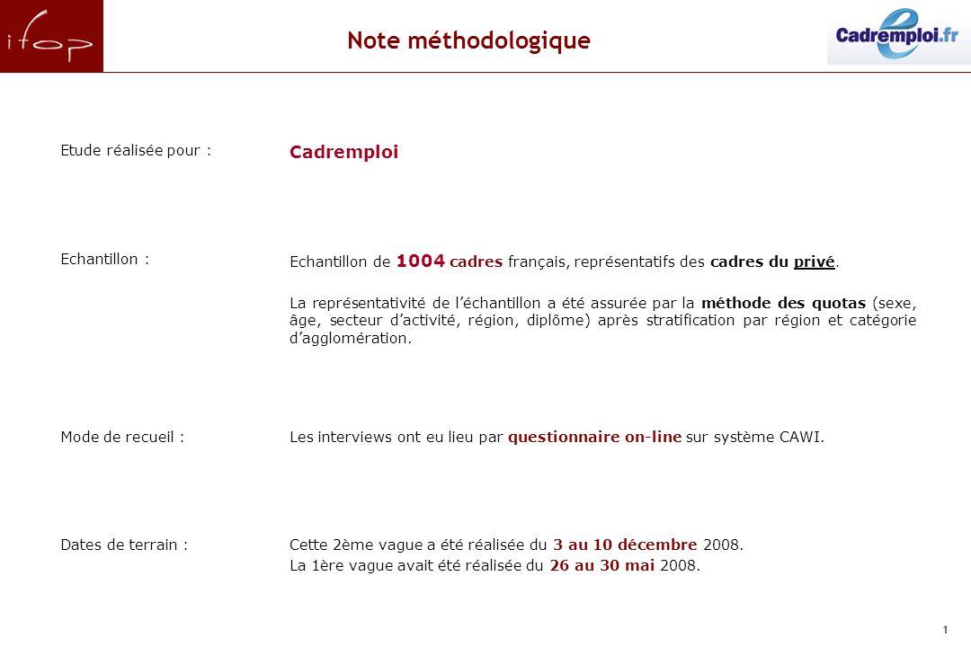 1 Etude réalisée pour : Cadremploi Echantillon : Echantillon de 1004 cadres français, représentatifs des cadres du privé. La représentativité de lécha