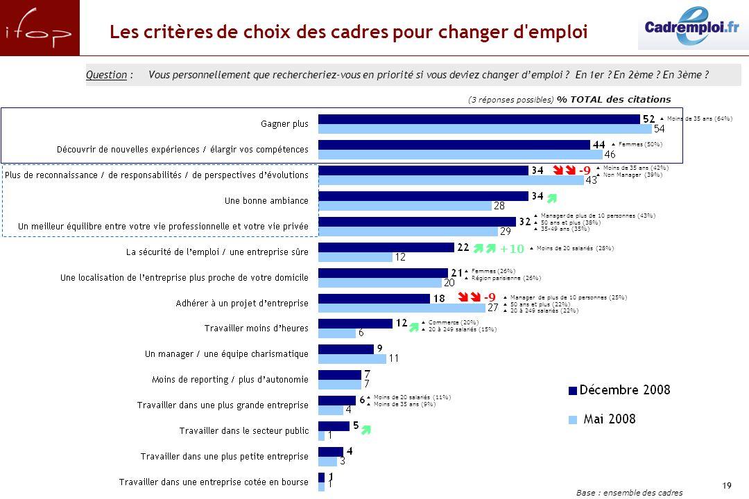 19 Les critères de choix des cadres pour changer d emploi Question :Vous personnellement que rechercheriez-vous en priorité si vous deviez changer demploi .