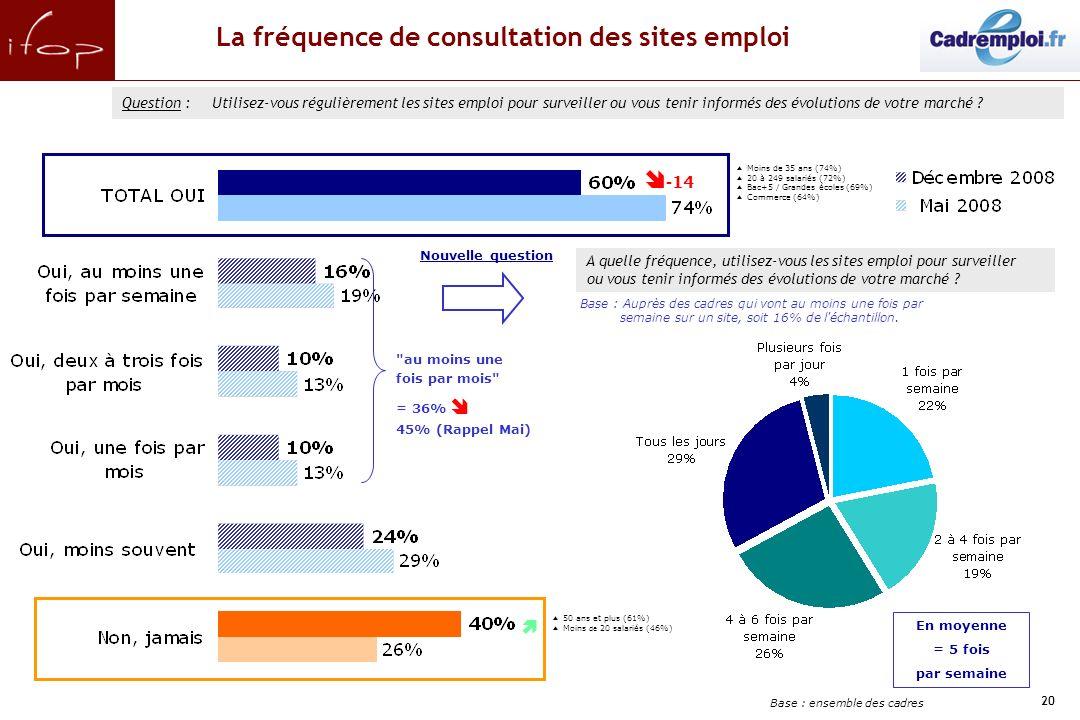20 La fréquence de consultation des sites emploi Base : ensemble des cadres Question :Utilisez-vous régulièrement les sites emploi pour surveiller ou vous tenir informés des évolutions de votre marché .