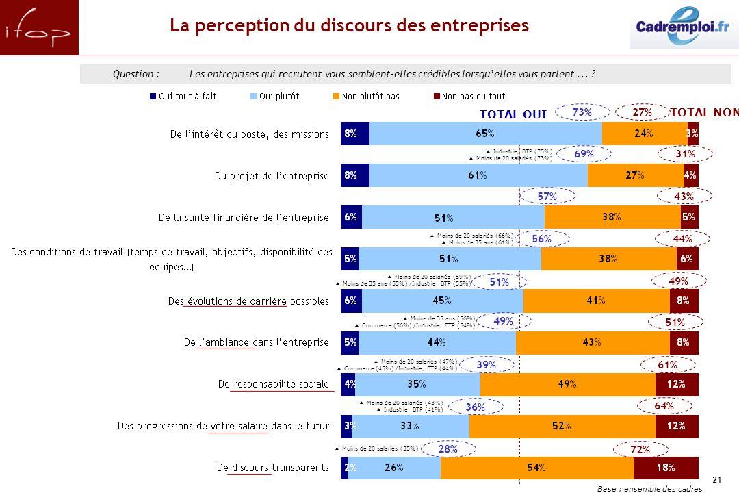 21 La perception du discours des entreprises 49% Question :Les entreprises qui recrutent vous semblent-elles crédibles lorsquelles vous parlent... ? 5