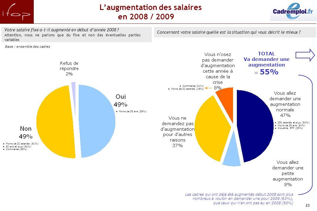23.Laugmentation des salaires en 2008 / 2009./ Votre salaire fixe a-t-il augmenté en début dannée 2008 ? Attention, nous ne parlons que du fixe et non