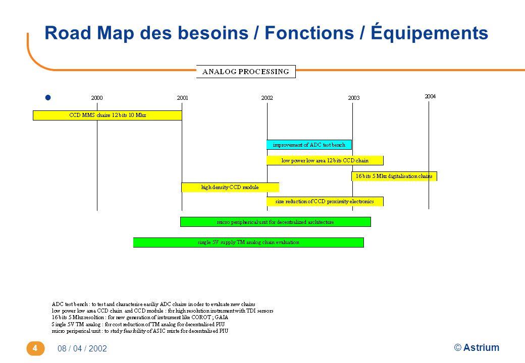 08 / 04 / 2002 © Astrium 4 l Road Map des besoins / Fonctions / Équipements