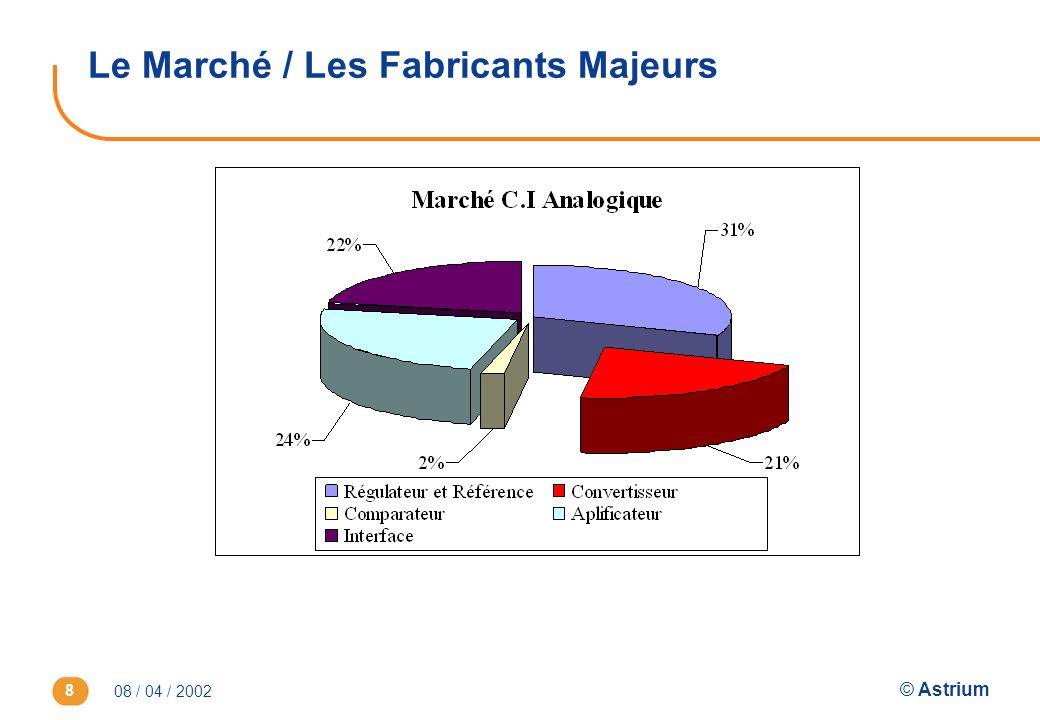 08 / 04 / 2002 © Astrium 8 Le Marché / Les Fabricants Majeurs