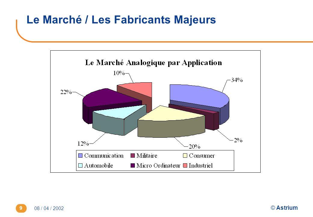 08 / 04 / 2002 © Astrium 10 Le Marché / Les Fabricants Majeurs -Nette Augmentation du marché des CAN & CNA -Domination dun fabricant : leader mondial Analog Devices