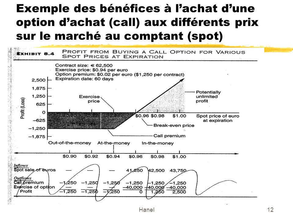 Hanel12 Exemple des bénéfices à lachat dune option dachat (call) aux différents prix sur le marché au comptant (spot)