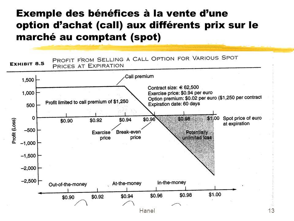 Hanel13 Exemple des bénéfices à la vente dune option dachat (call) aux différents prix sur le marché au comptant (spot)