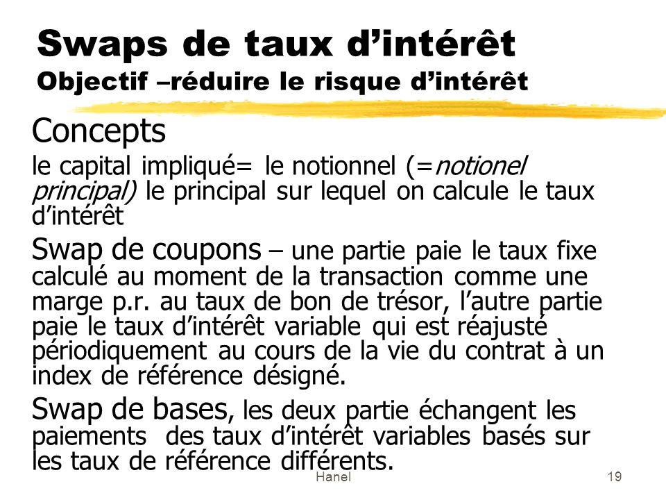 Hanel19 Swaps de taux dintérêt Objectif –réduire le risque dintérêt Concepts le capital impliqué= le notionnel (=notionel principal) le principal sur