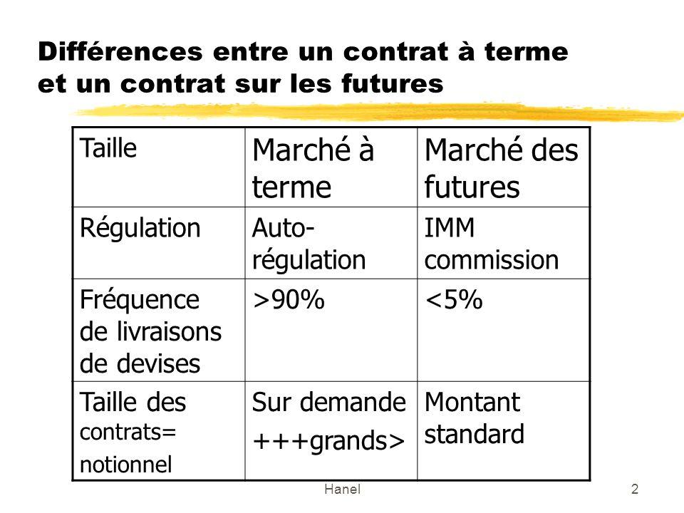 Hanel2 Différences entre un contrat à terme et un contrat sur les futures Taille Marché à terme Marché des futures RégulationAuto- régulation IMM comm