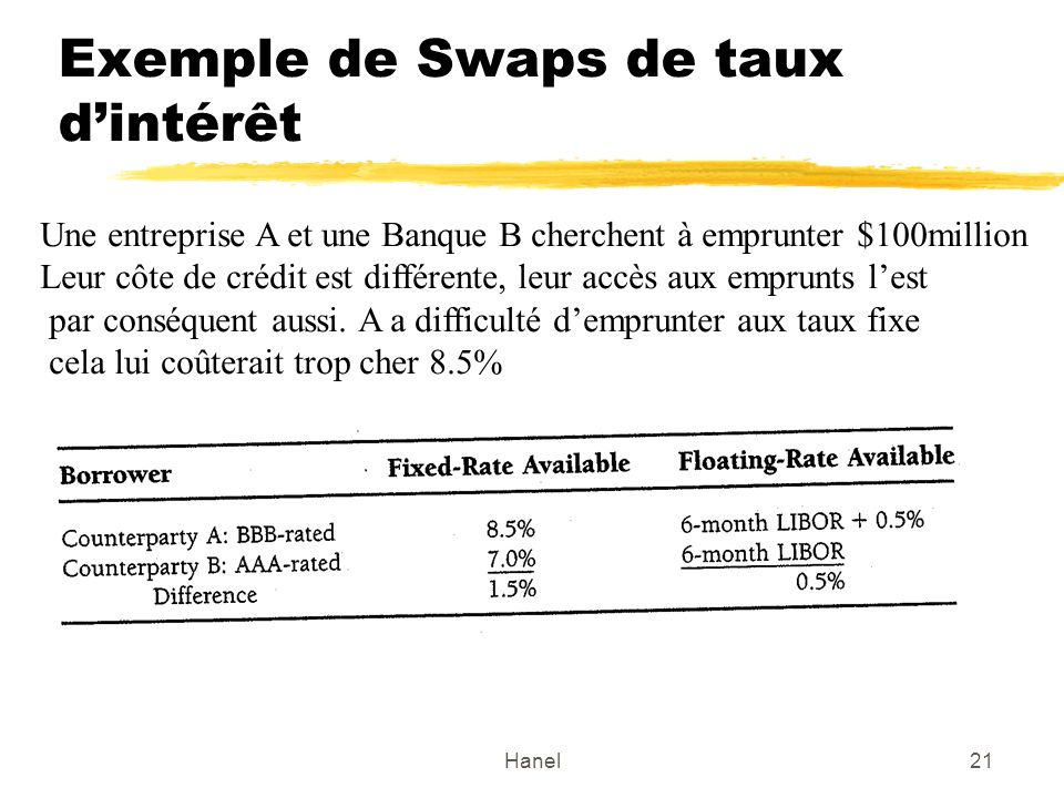 Hanel21 Exemple de Swaps de taux dintérêt Une entreprise A et une Banque B cherchent à emprunter $100million Leur côte de crédit est différente, leur
