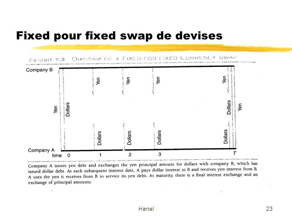 Hanel23 Fixed pour fixed swap de devises