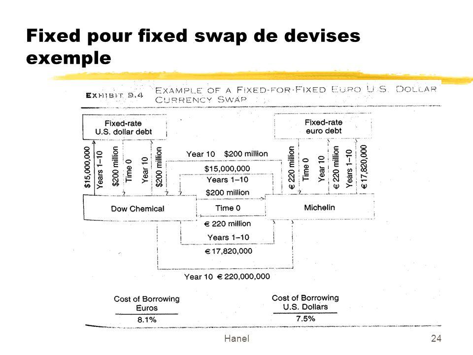Hanel24 Fixed pour fixed swap de devises exemple