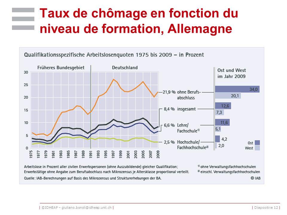 | ©IDHEAP – giuliano.bonoli@idheap.unil.ch | Taux de chômage en fonction du niveau de formation, Allemagne | Diapositive 12 |