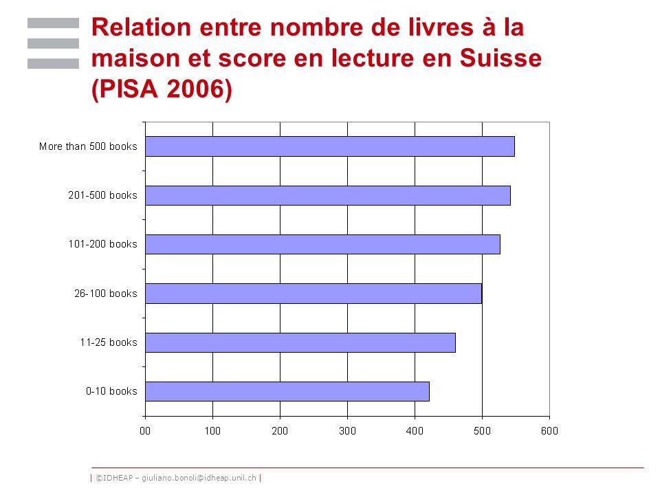 | ©IDHEAP – giuliano.bonoli@idheap.unil.ch | Relation entre nombre de livres à la maison et score en lecture en Suisse (PISA 2006)