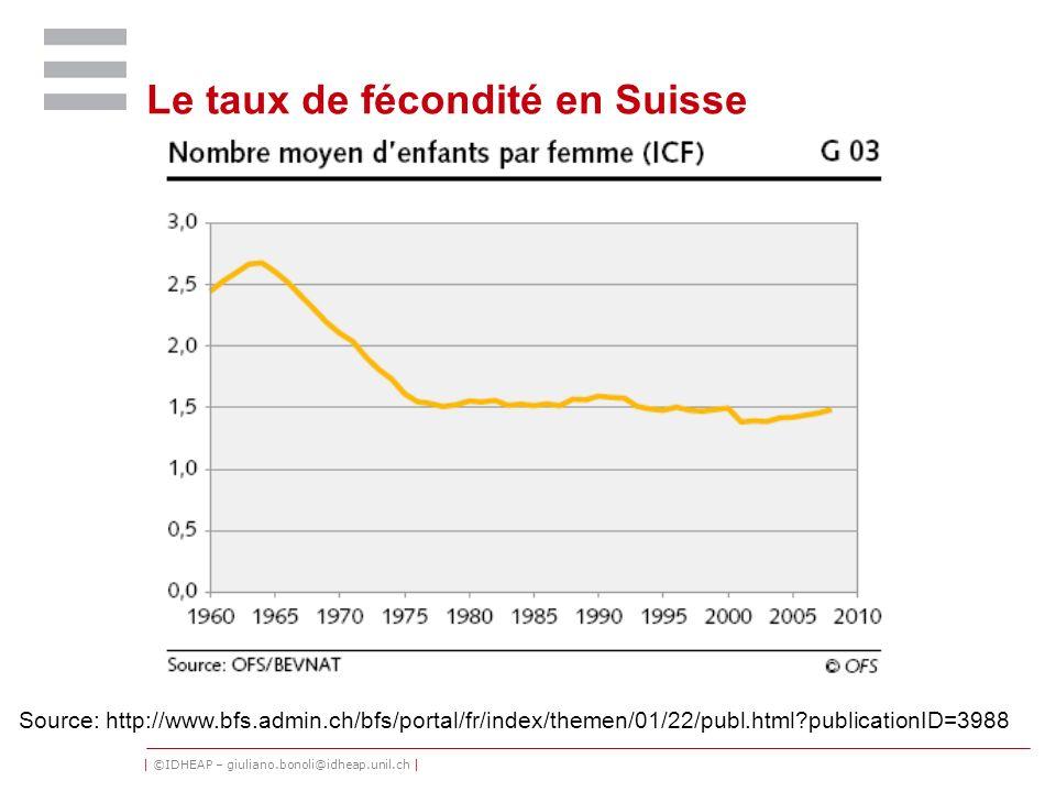 | ©IDHEAP – giuliano.bonoli@idheap.unil.ch | Le taux de fécondité en Suisse Source: http://www.bfs.admin.ch/bfs/portal/fr/index/themen/01/22/publ.html
