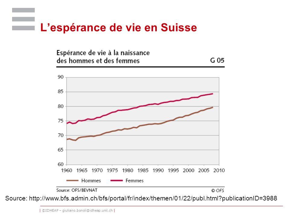 | ©IDHEAP – giuliano.bonoli@idheap.unil.ch | Lespérance de vie en Suisse Source: http://www.bfs.admin.ch/bfs/portal/fr/index/themen/01/22/publ.html?pu