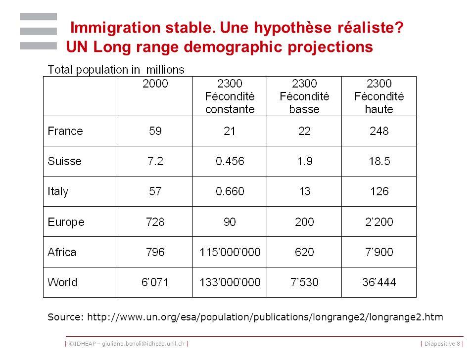 | ©IDHEAP – giuliano.bonoli@idheap.unil.ch || Diapositive 8 | Immigration stable. Une hypothèse réaliste? UN Long range demographic projections Source