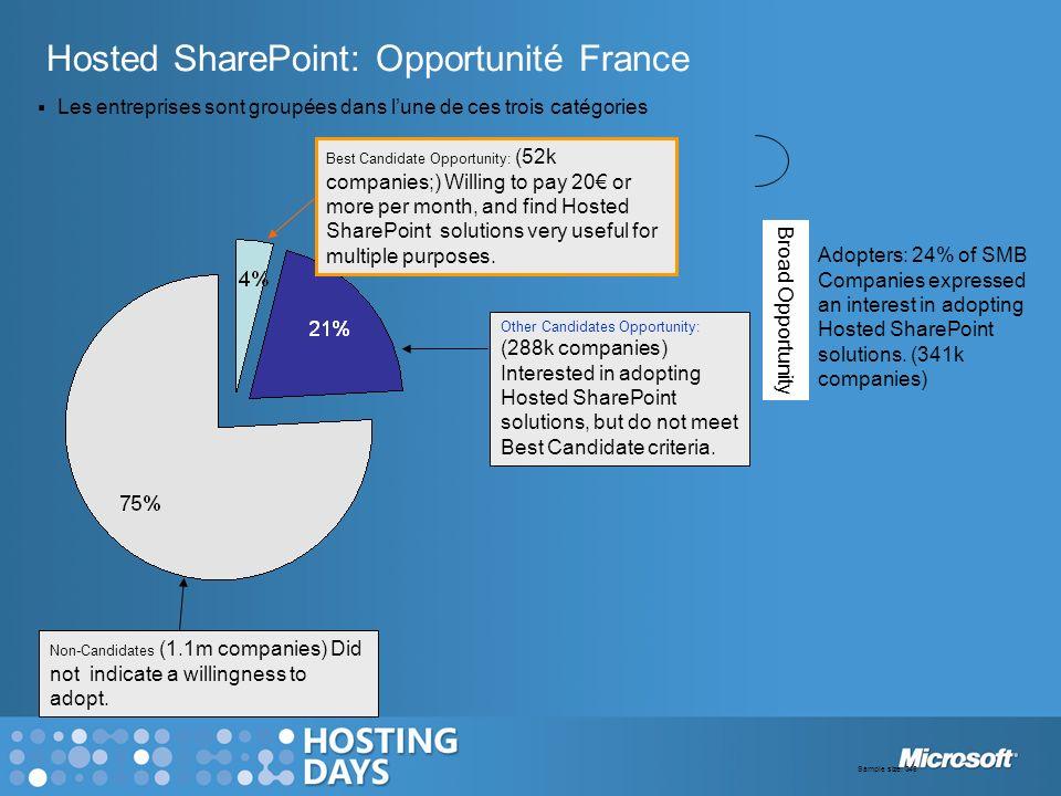 Hosted SharePoint: Opportunité France Les entreprises sont groupées dans lune de ces trois catégories Best Candidate Opportunity: (52k companies;) Wil