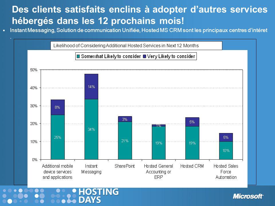 Des clients satisfaits enclins à adopter dautres services hébergés dans les 12 prochains mois! Likelihood of Considering Additional Hosted Services in