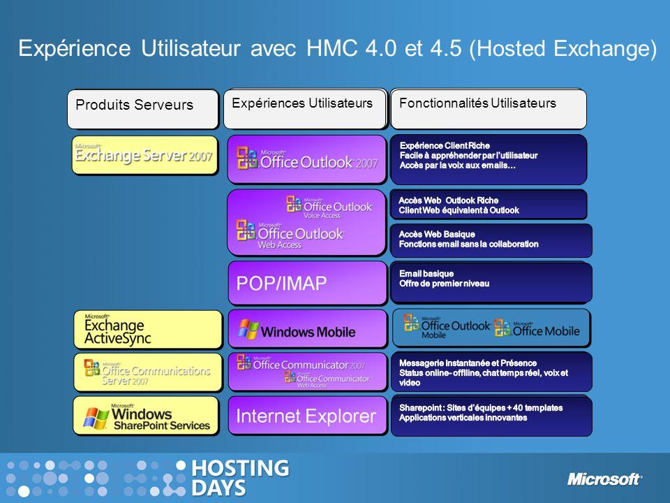 Expérience Utilisateur avec HMC 4.0 et 4.5 (Hosted Exchange) Fonctionnalités UtilisateursExpériences Utilisateurs Produits Serveurs