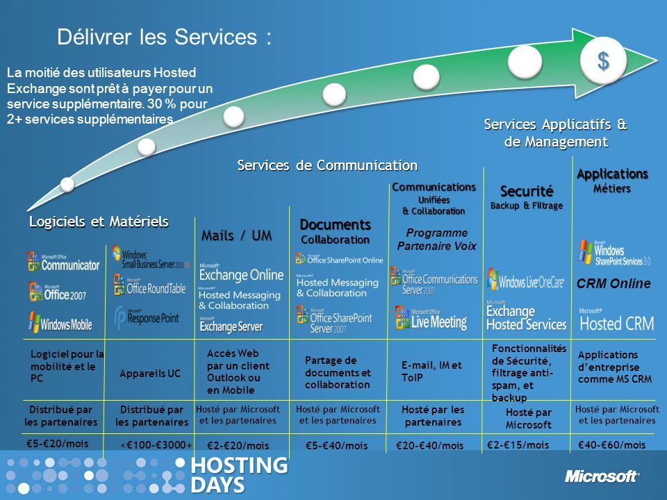 Délivrer les Services : La moitié des utilisateurs Hosted Exchange sont prêt à payer pour un service supplémentaire. 30 % pour 2+ services supplémenta