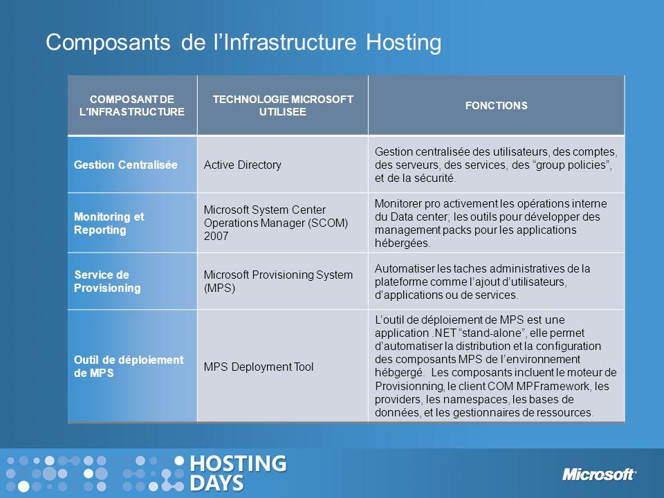 Composants de lInfrastructure Hosting COMPOSANT DE LINFRASTRUCTURE TECHNOLOGIE MICROSOFT UTILISEE FONCTIONS Gestion CentraliséeActive Directory Gestio