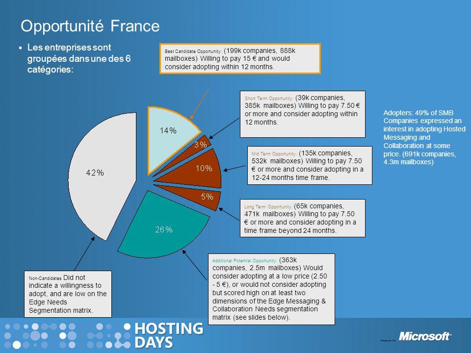 Opportunité France Les entreprises sont groupées dans une des 6 catégories: Best Candidate Opportunity: (199k companies, 888k mailboxes) Willing to pa