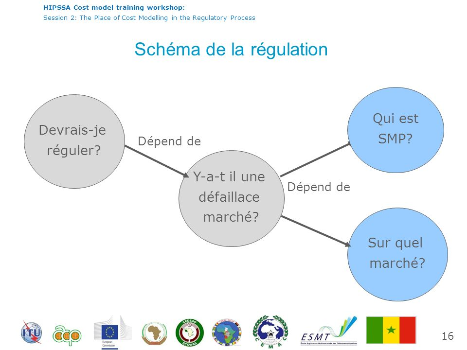 International Telecommunication Union HIPSSA Cost model training workshop: Session 2: The Place of Cost Modelling in the Regulatory Process Schéma de la régulation Devrais-je réguler.