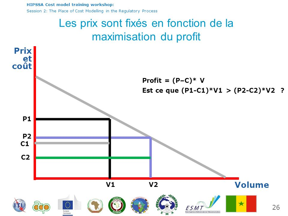 International Telecommunication Union HIPSSA Cost model training workshop: Session 2: The Place of Cost Modelling in the Regulatory Process Prix et coût Volume V1V2 Profit = (P–C)* V Est ce que (P1-C1)*V1 > (P2-C2)*V2 .
