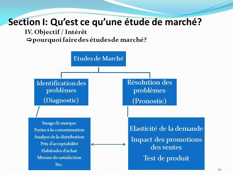 Section I: Quest ce quune étude de marché? 10 IV. Objectif / Intérêt pourquoi faire des études de marché? Etudes de Marché Identification des problème