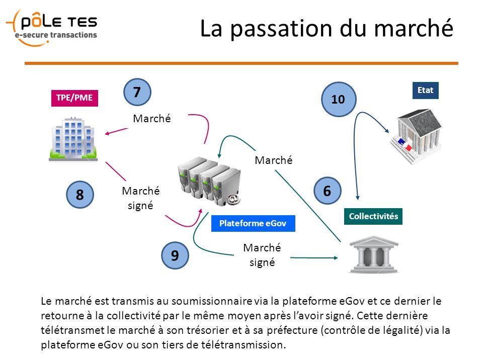 La passation du marché Plateforme eGov TPE/PME Le marché est transmis au soumissionnaire via la plateforme eGov et ce dernier le retourne à la collect