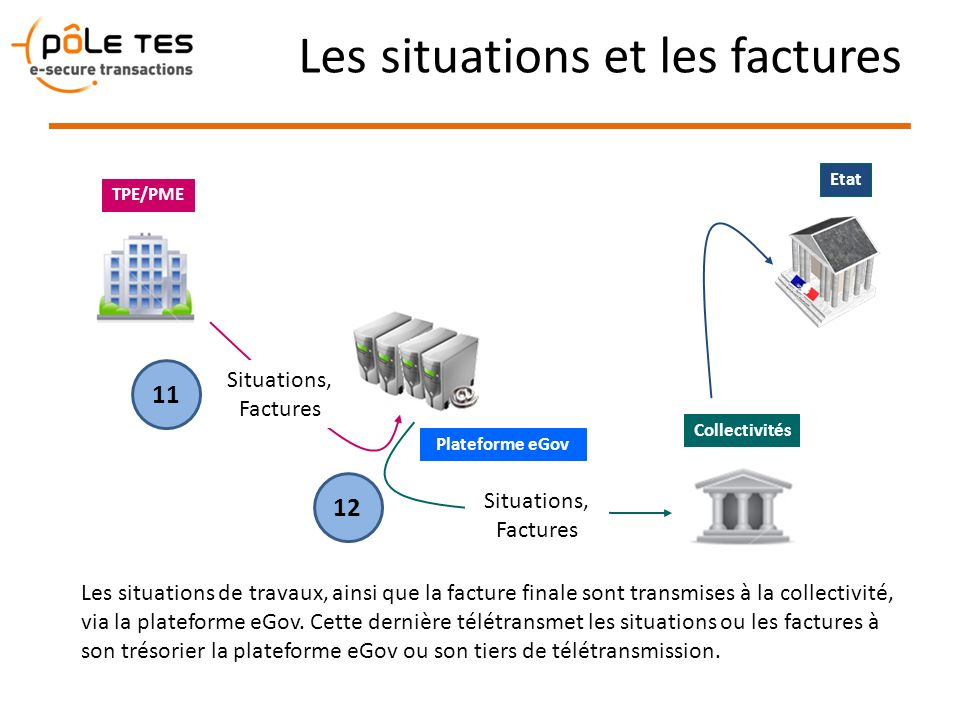 Les situations et les factures Plateforme eGov TPE/PME Les situations de travaux, ainsi que la facture finale sont transmises à la collectivité, via l