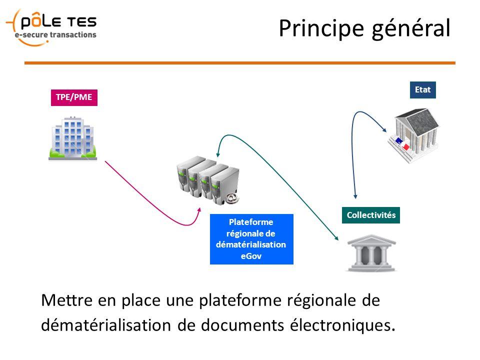 Principe général Plateforme régionale de dématérialisation eGov TPE/PME Collectivités Mettre en place une plateforme régionale de dématérialisation de