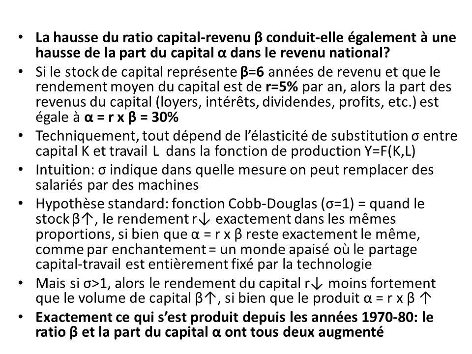 La hausse du ratio capital-revenu β conduit-elle également à une hausse de la part du capital α dans le revenu national? Si le stock de capital représ