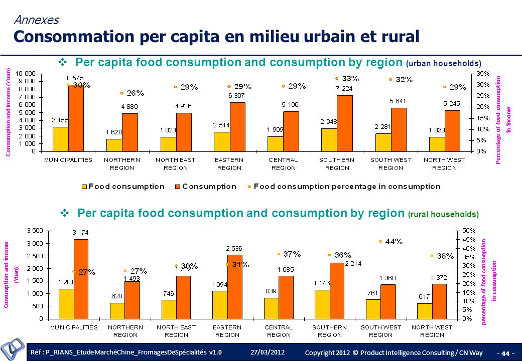 Réf : P_RIANS_EtudeMarchéChine_FromagesDeSpécialités v1.0 - 44 - Copyright 2012 © Product Intelligence Consulting / CN Way 27/03/2012 Per capita food consumption and consumption by region (rural households) Per capita food consumption and consumption by region (urban households) Annexes Consommation per capita en milieu urbain et rural