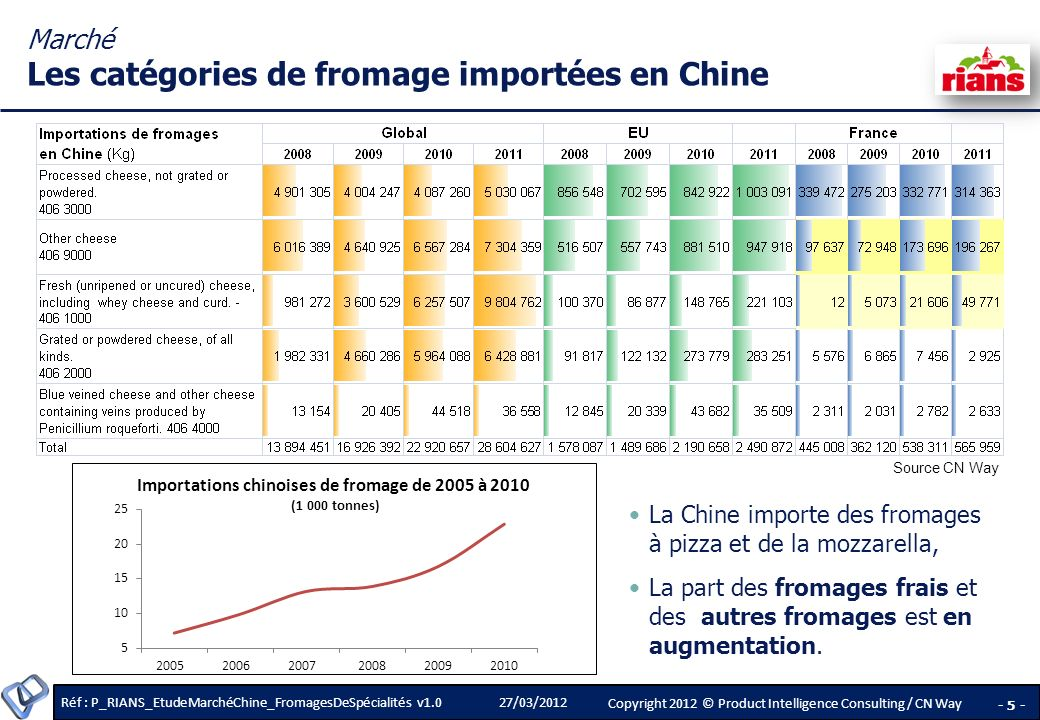Réf : P_RIANS_EtudeMarchéChine_FromagesDeSpécialités v1.0 - 6 - Copyright 2012 © Product Intelligence Consulting / CN Way 27/03/2012 Elements of market appreciation & Prospects for export Elements of market appreciation & Prospects for export La consommation de fromage en Chine En 2011, la Chine a importé 28 600 tonnes de fromage et en a produit 17 000 tonnes.