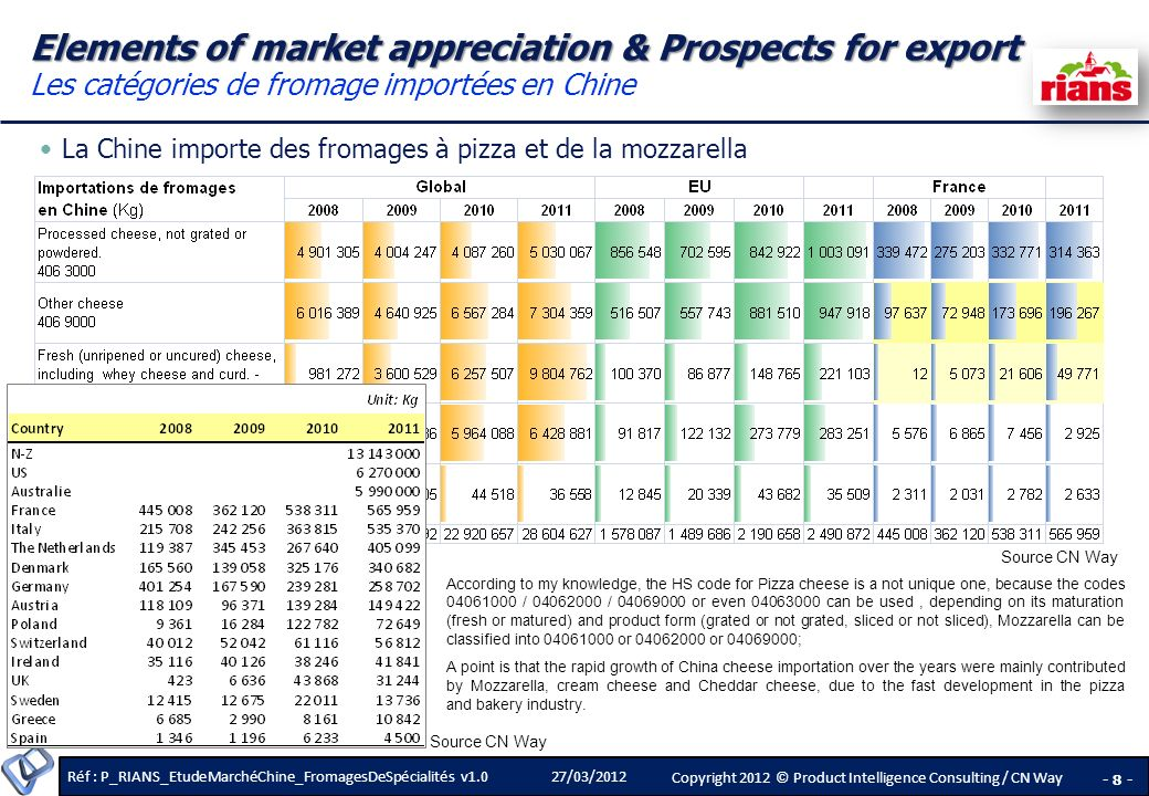 Réf : P_RIANS_EtudeMarchéChine_FromagesDeSpécialités v1.0 - 8 - Copyright 2012 © Product Intelligence Consulting / CN Way 27/03/2012 Elements of market appreciation & Prospects for export Elements of market appreciation & Prospects for export Les catégories de fromage importées en Chine La Chine importe des fromages à pizza et de la mozzarella According to my knowledge, the HS code for Pizza cheese is a not unique one, because the codes 04061000 / 04062000 / 04069000 or even 04063000 can be used, depending on its maturation (fresh or matured) and product form (grated or not grated, sliced or not sliced), Mozzarella can be classified into 04061000 or 04062000 or 04069000; A point is that the rapid growth of China cheese importation over the years were mainly contributed by Mozzarella, cream cheese and Cheddar cheese, due to the fast development in the pizza and bakery industry.